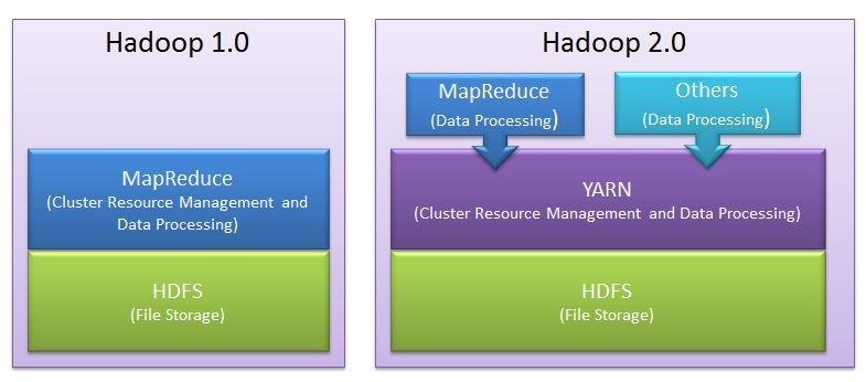 Apache yarn bigdata for Hadoop 1 architecture