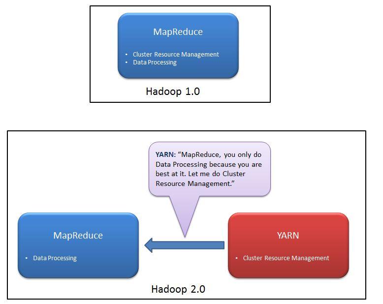 how to run yarn cluster hadoop