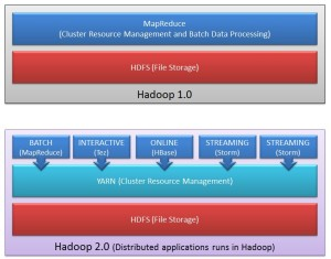 YARN-in-Hadoop-4