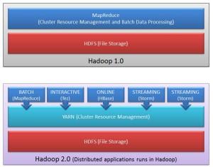 YARN-in-Hadoop-4