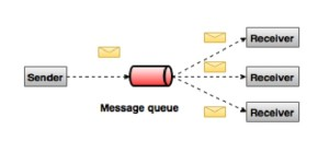 publish_subscribe_messaging_system